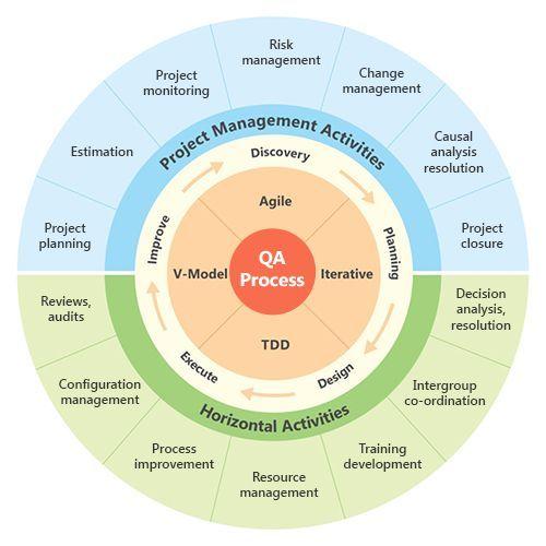 Quality Assurance Process   Infographics #qaprocess #qaqc   QA/QC ...