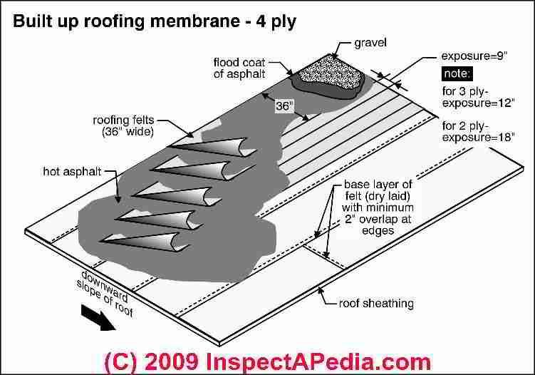 Built Up Roof Flat Roof Roof Sheathing Roofing Felt