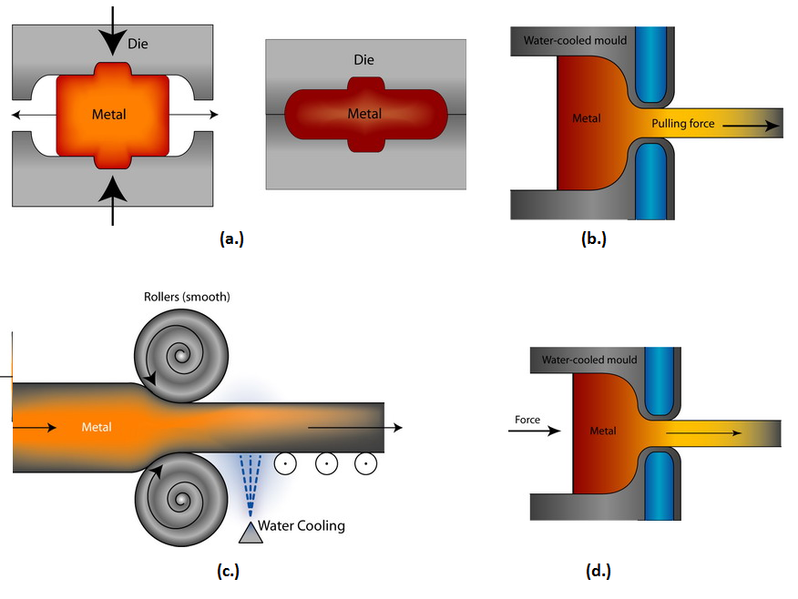 Bulk Metal Forming Process Include A Forging B Drawing C Rolling And D Extrusion Metal Forming Machine Tools Metal