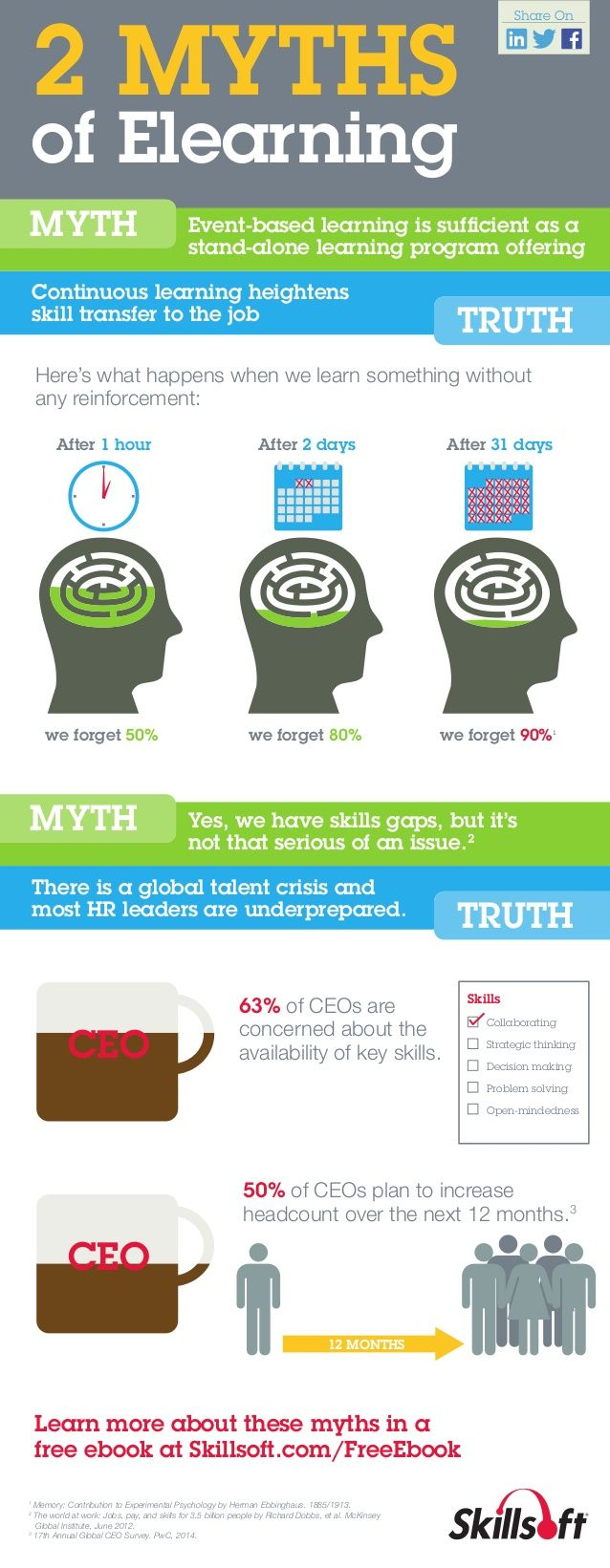 2 Myths of #eLearning