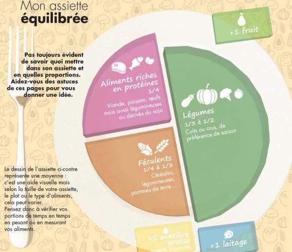 diagramme équilibré de régime pour végétarien