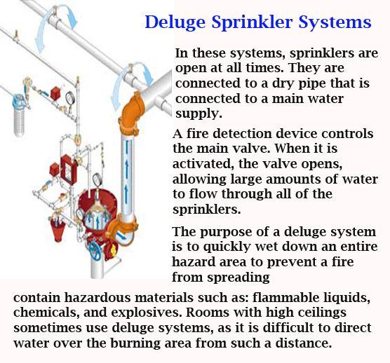Deluge Sprinkler SystemsPinterest