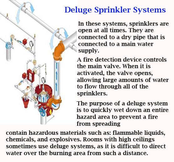 Deluge Sprinkler Systems ARE BS Exam Pinterest