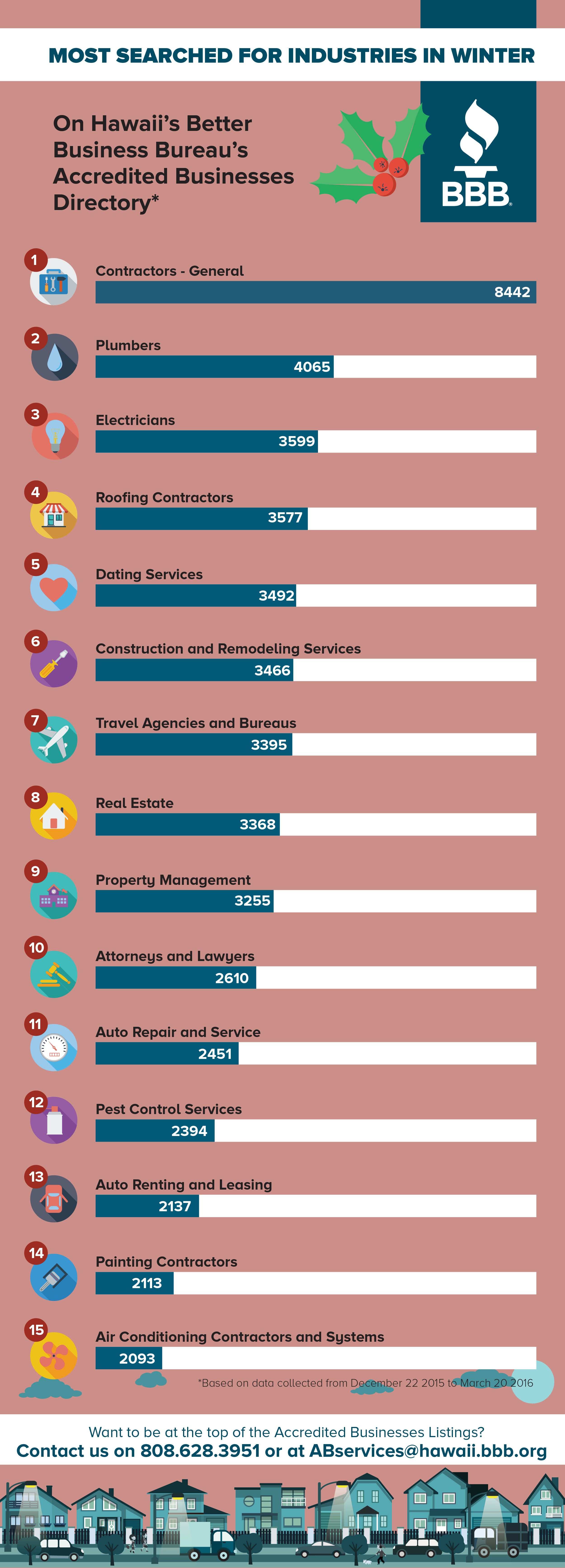 Top Search for Industries – BBB Winter Season | Infographics ...
