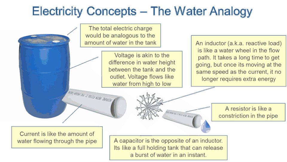 Electricity Vs Water Analogy