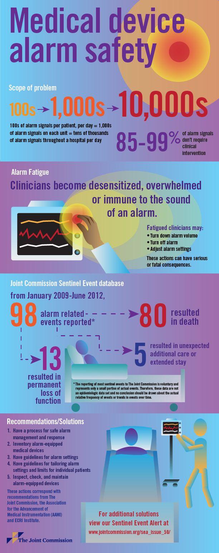 Infographic Medical device alarm safety improving alarm