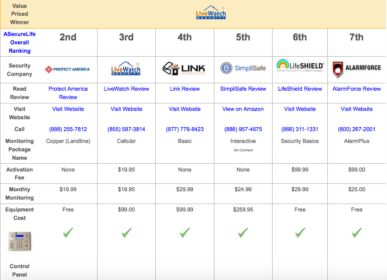 A Cost Comparison Of The Top 5 Home Security Systems Home