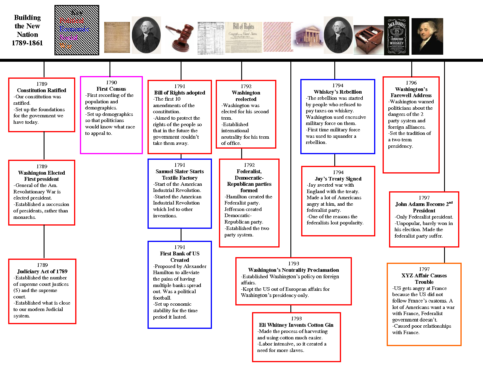 american history timeline - Google Search | American History ...