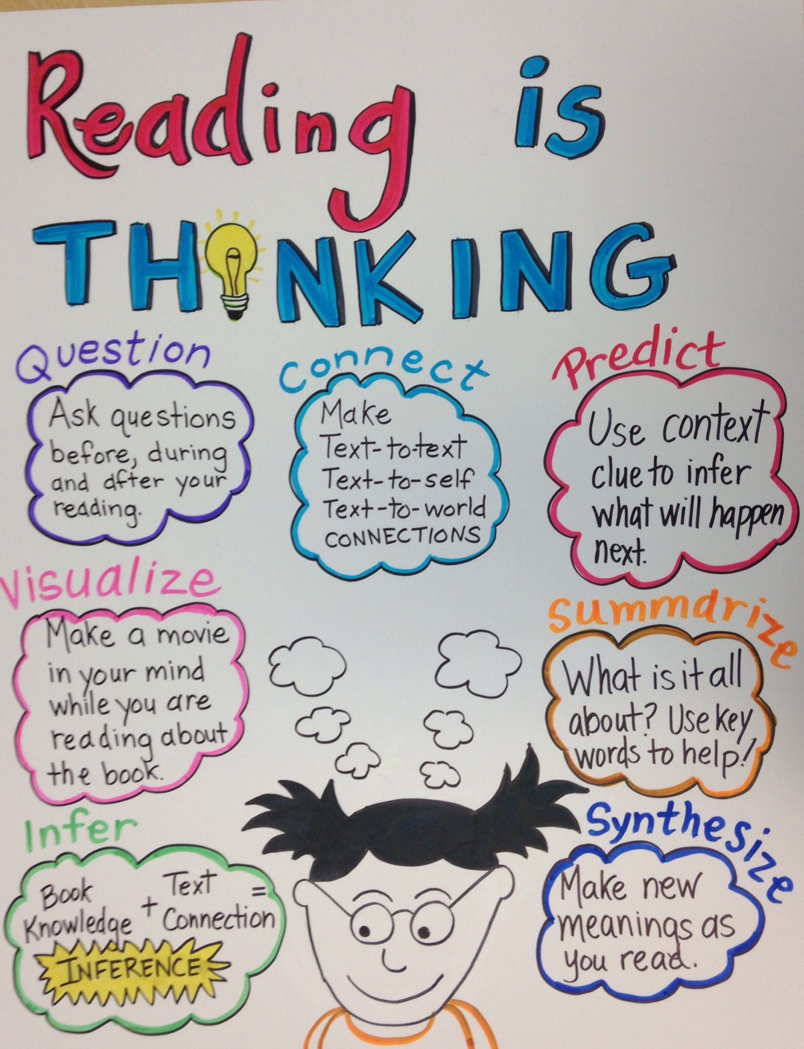 Third Grade Commoncore Reading Is Thinking Anchor Chart