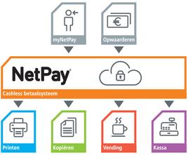 Als per 1 januari 2015 de Chipknip niet meer gebruikt kan worden als betaalmiddel dreigt een vacuüm. Banken bieden diverse mogelijke Chipknip alternatieven maar komen niet met een eenduidig systeem.   Kies daarom voor Xafax NetPay®, hét alternatief voor de Chipknip