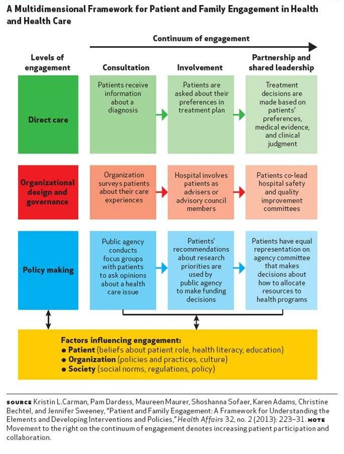 Air Cpce Model Of Patient Consumer Engagement Center For