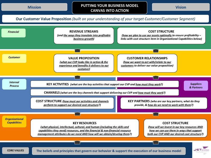 Business Model Canvas Fusion Is Your Best Approach For Business Success Business Model Canvas Success Business Business Model Template