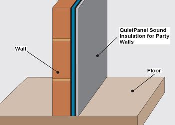 Quietpanel Thinner Wall Soundproofing System Sound Proofing Sound Insulation Wall