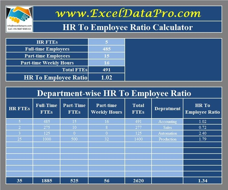 Download Hr To Employee Ratio Calculator Excel Template Exceldatapro Excel Templates Excel Calculator