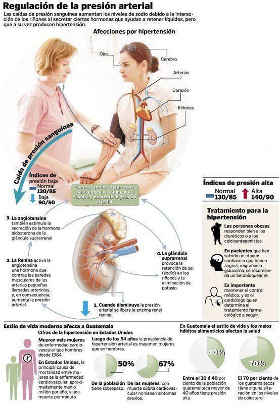 Hipertensión causas sintomas tratamiento de aguas
