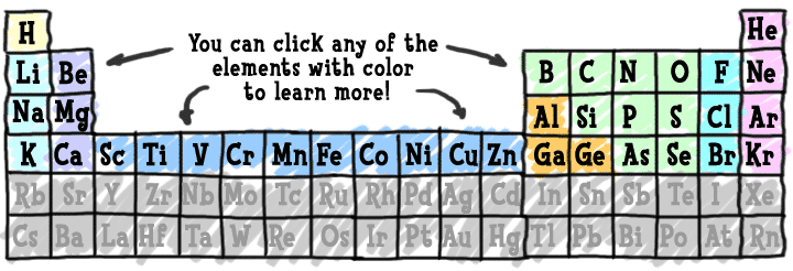 The periodic table and informative short summaries and properties ...