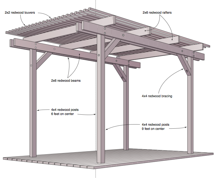 Basic pergola construction wood lean to shed plans for Gazebo construction details