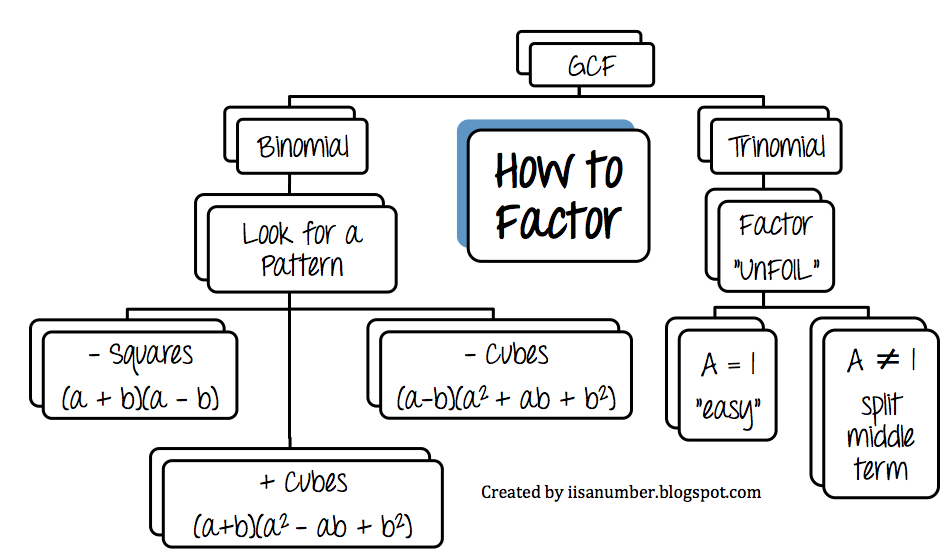 I Is A Number Factoring Flow Chart For Quadratic And