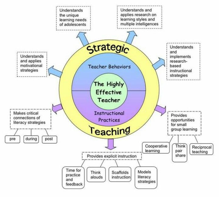 Strategic Teaching Chart Literacy In The Content Areas Pinterest