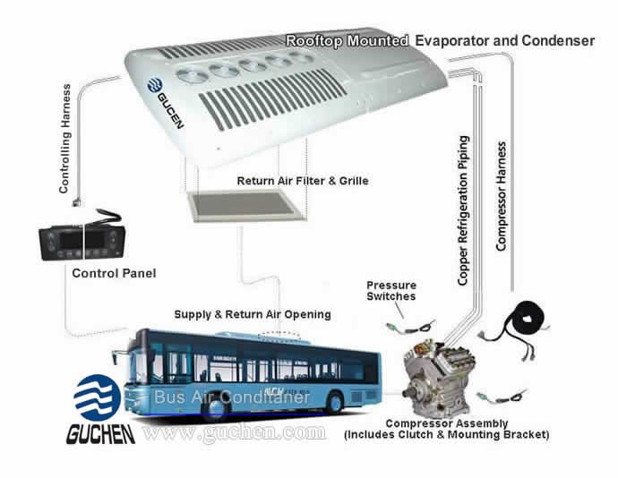 How Does Bus Air Conditioning System Work Hvac System Air Conditioning System Bus
