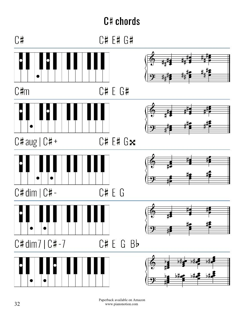 Free Easy Piano Sheet Music for Beginners Piano Notion