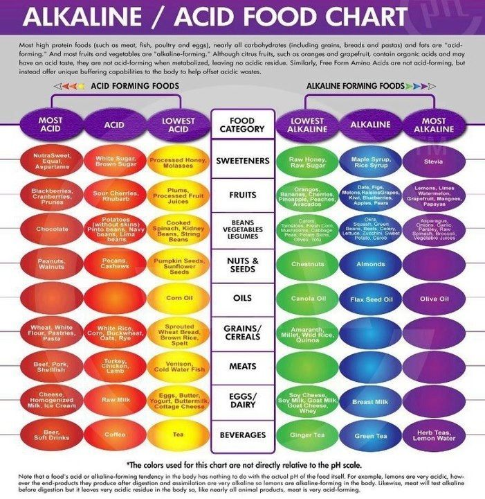 Alkaline Acid Food Chart Alkalize or Die Healthy Pinterest - food charts