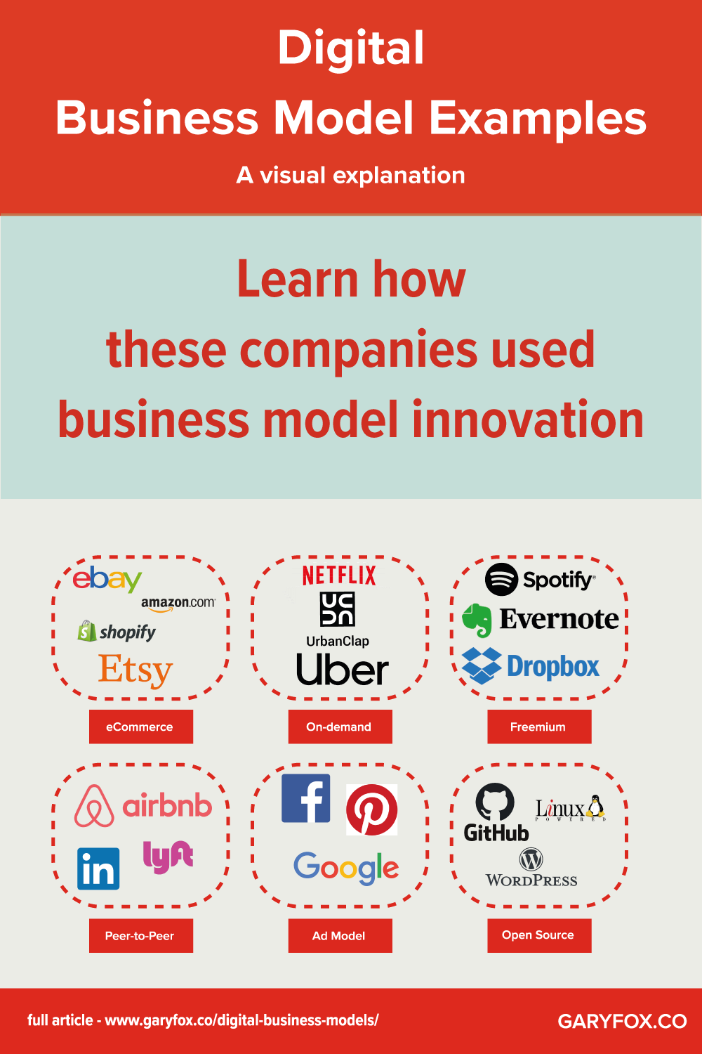 The Digital Business Models that dominate now and a look