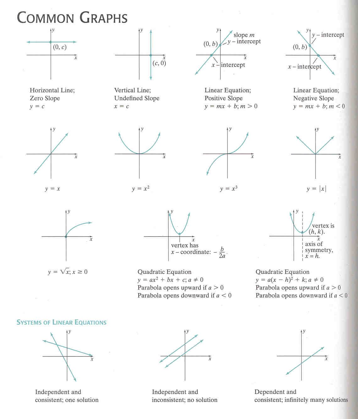 algebraic equations chart common graphing formulas and the system of linear equations chem1. Black Bedroom Furniture Sets. Home Design Ideas