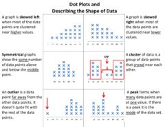 Dot Plots And Describing Shape Of Data Enter For Your Chance To
