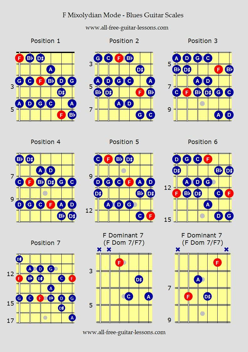 Blues guitar scales f mixolydian mode pinteres learn blues guitar scales for that real blues flavour over any blues chord progression hexwebz Images