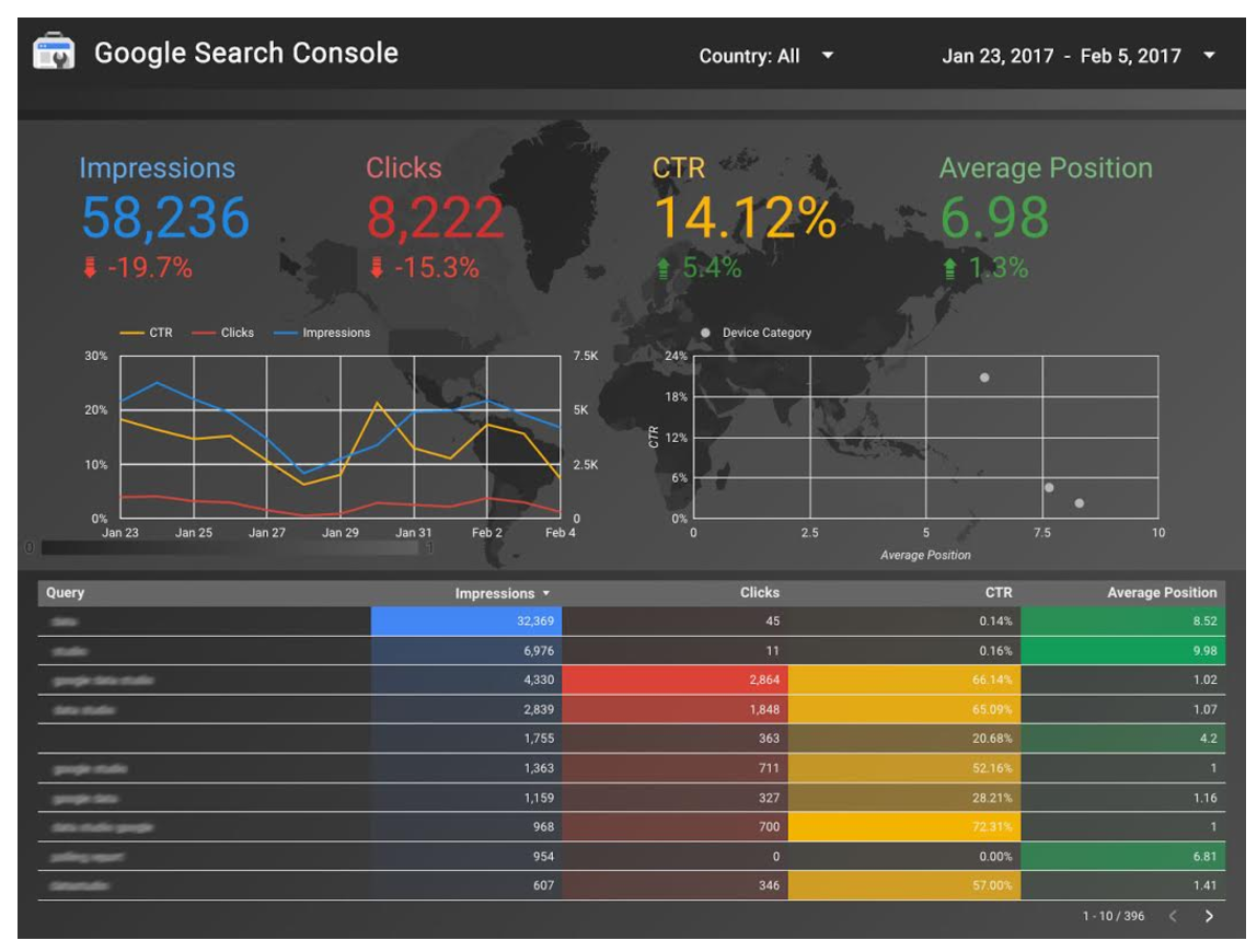Google Data Studio now connects to Search Console | Consoles