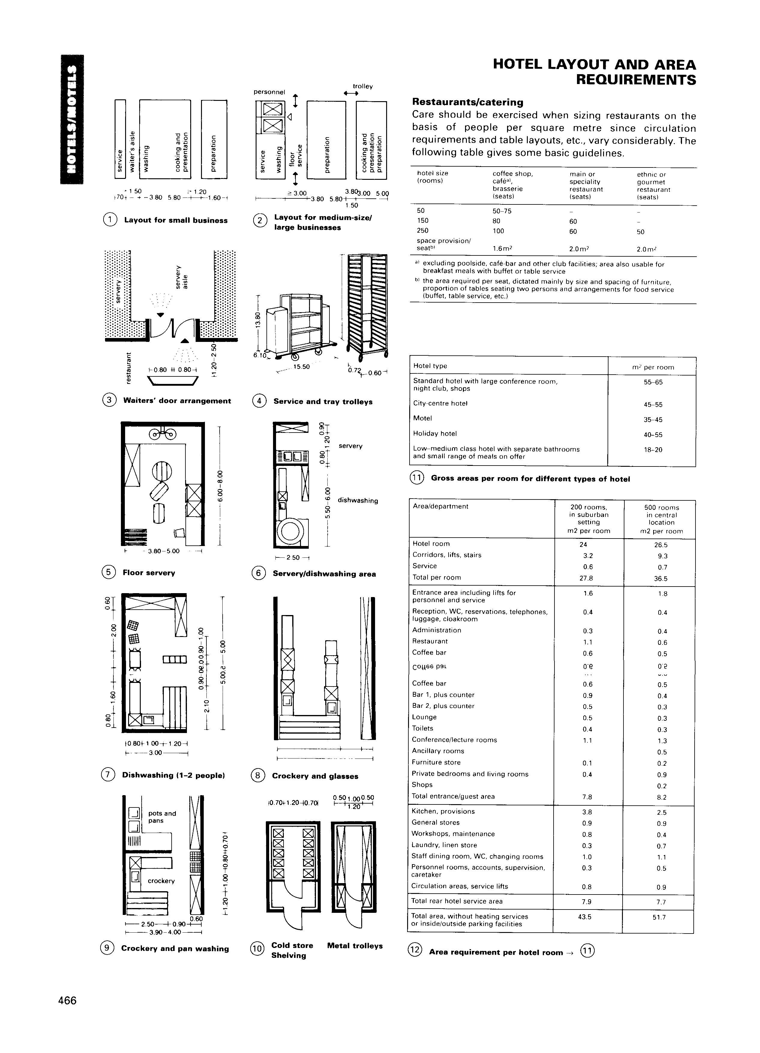 architectural standard