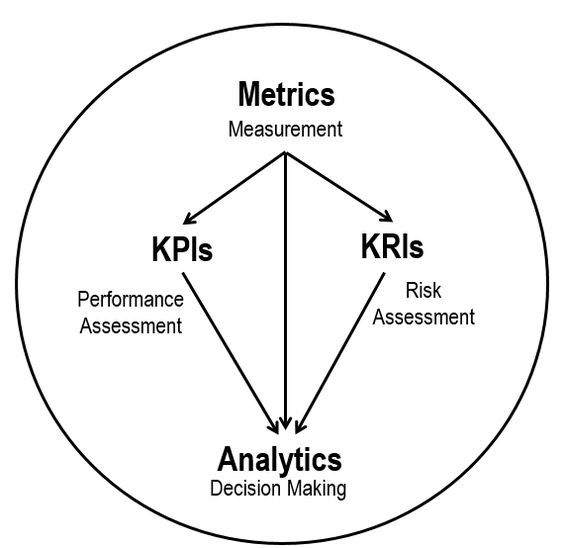 Difference between KPIs and KRIs: A metric refers to