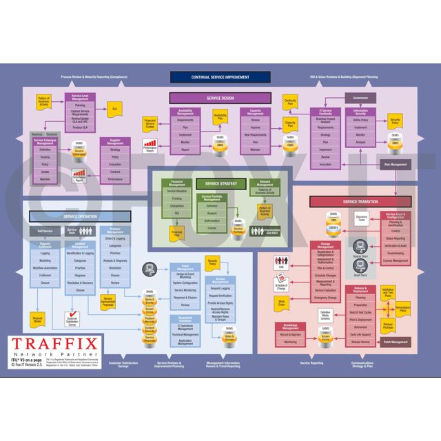 Free itil diagrams wiring block diagram change management also we rh express world