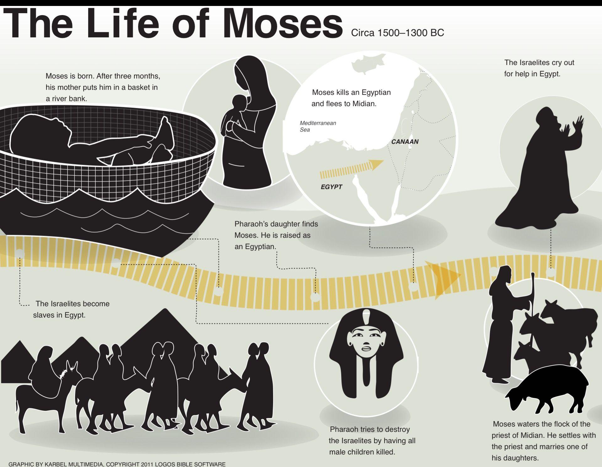 Life of Moses | Exod 1-2:23 #exodus | Exodus | Pinterest | Life and Of