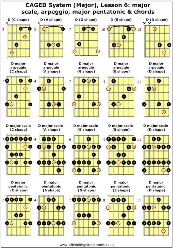 Pin By Adrian Rogers On Guitar Playing Lessons Pinterest Guitars