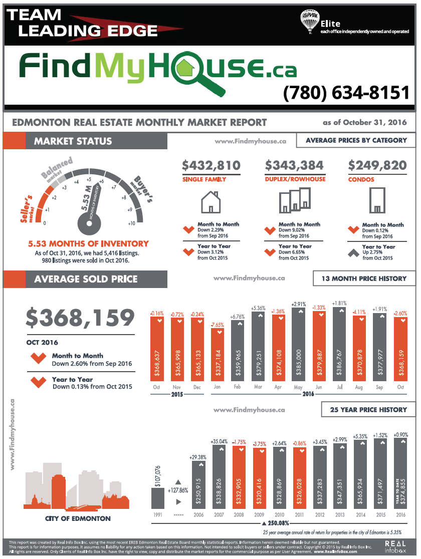 edmonton real estate monthly market report
