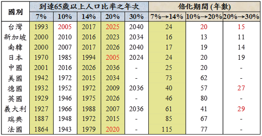 Journal Of Life: 台灣人口老化速度加快及稅收分配的公平性產生之強烈衝擊 ( Taiwan's population is aging faster, very unfair to Taiwan Labor retirement )