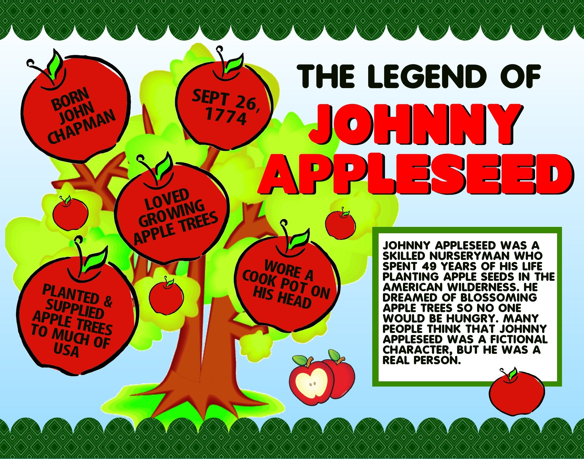 Johnny Appleseed History Lesson Poster