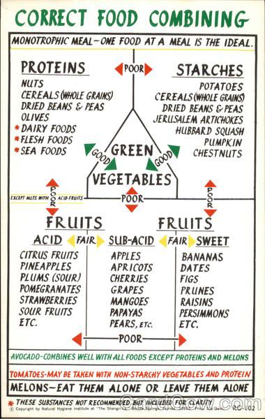 Natural Hygiene Food Combining Chart