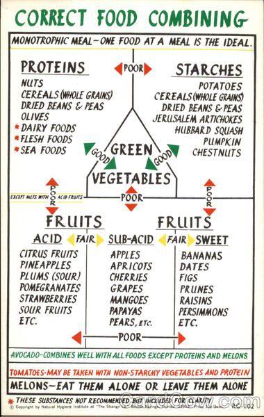 The Shangri La Natural Hygiene Institute Food Combining Food Combining Chart Hay Diet