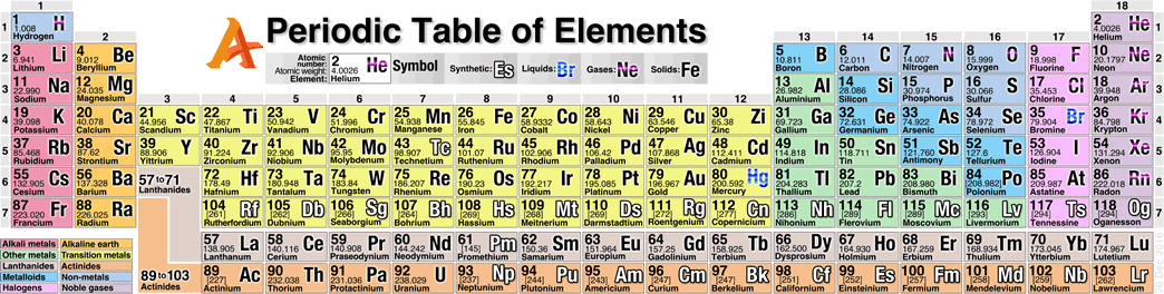 List 118 Chemical Elements With Symbol Atomic Number Boiling