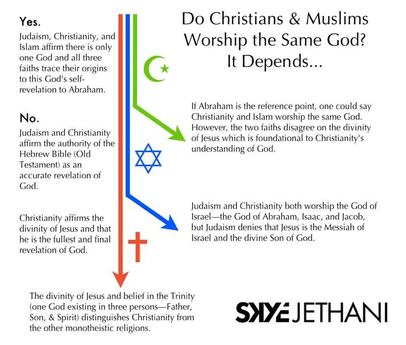 the difference between christianity and islam Free essay: at the first glance, islam and christianity appear to have nothing in common, however as you go beyond the surface, they appear to have many.
