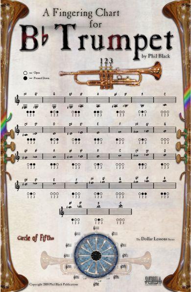 Fingering Charts Trumpet  Dpi  Music Instruction  Information