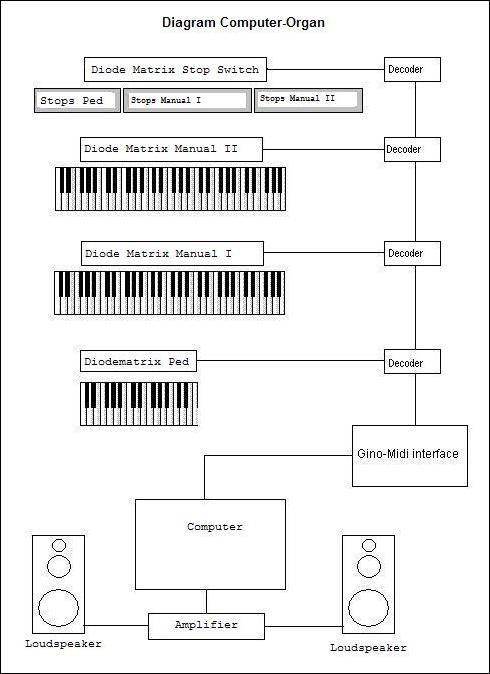 Components For Building Your Own Midi Organ
