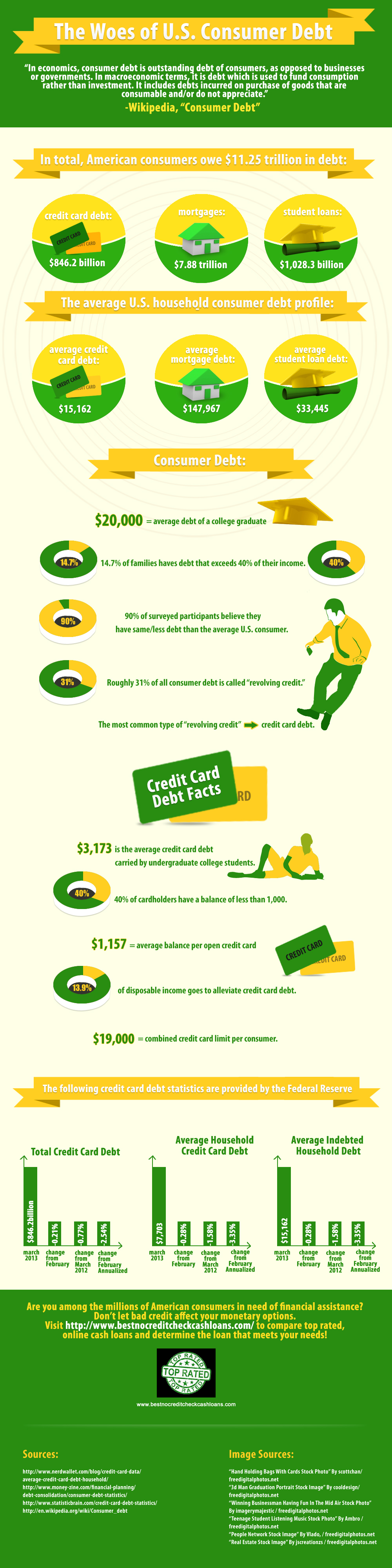 Debt Statistics For Us Consumers Consumer Debt Debt Need A Loan