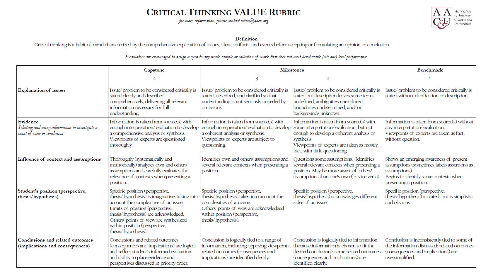Critical Thinking Paper Rubric