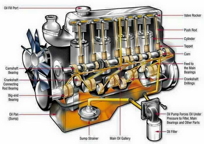 Engine Parts Name Engineering Car Engine Automotive Mechanic