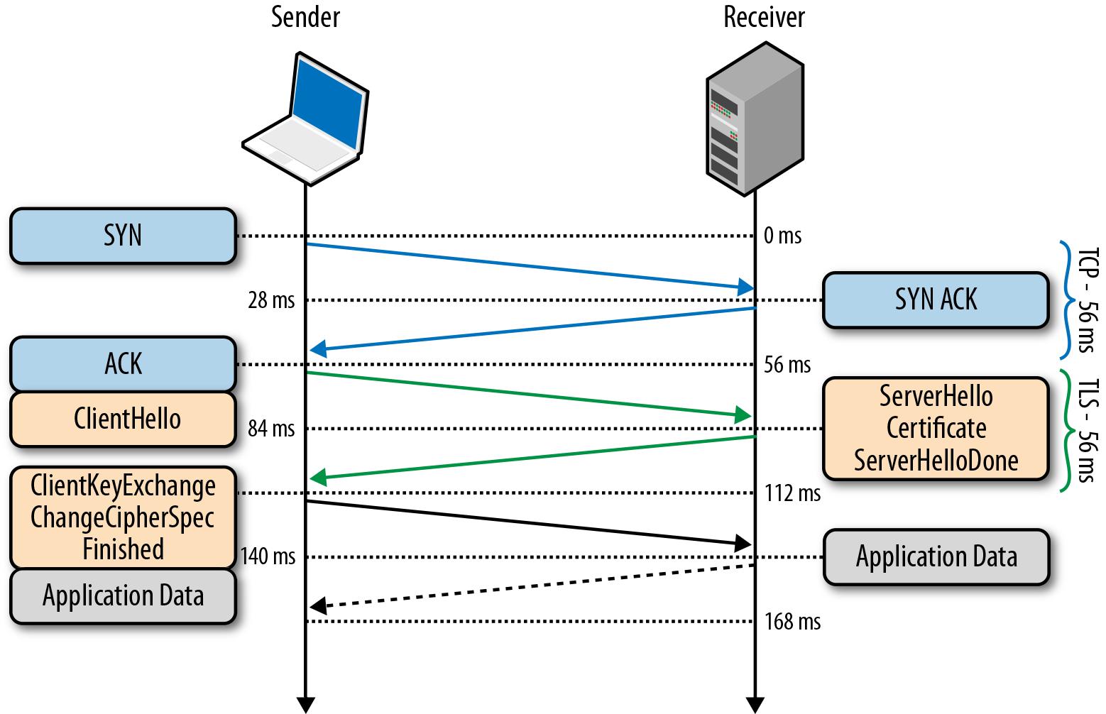 Typical SSL / TLS Key Exchange Ssl, Traffic, This or