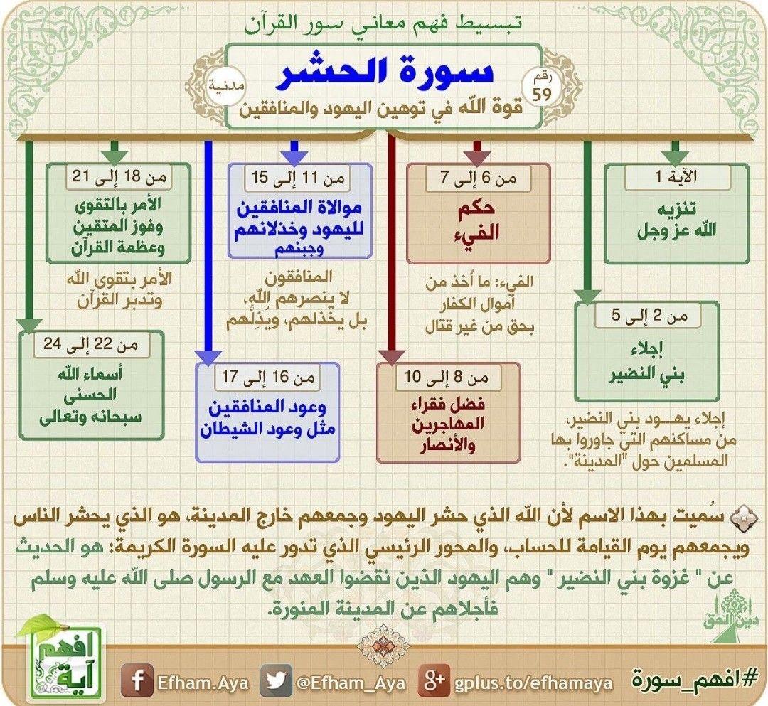 Pin By Abidha Hussain On خرائط ذهنية للقرآن Quran Recitation Quran Tafseer Quran Book